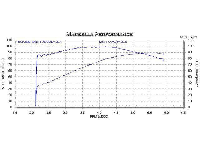 Marbella Performance Engine Preparation Malaga